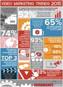 video-marketing-2015